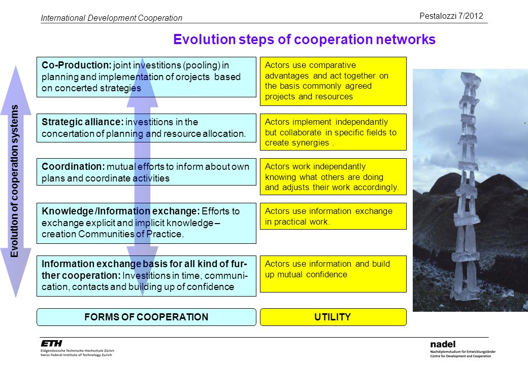 Pestalozzi 7/2012 International Development Cooperation Evolution steps of cooperation networks Information exchange basis for all kind of fur- ther c