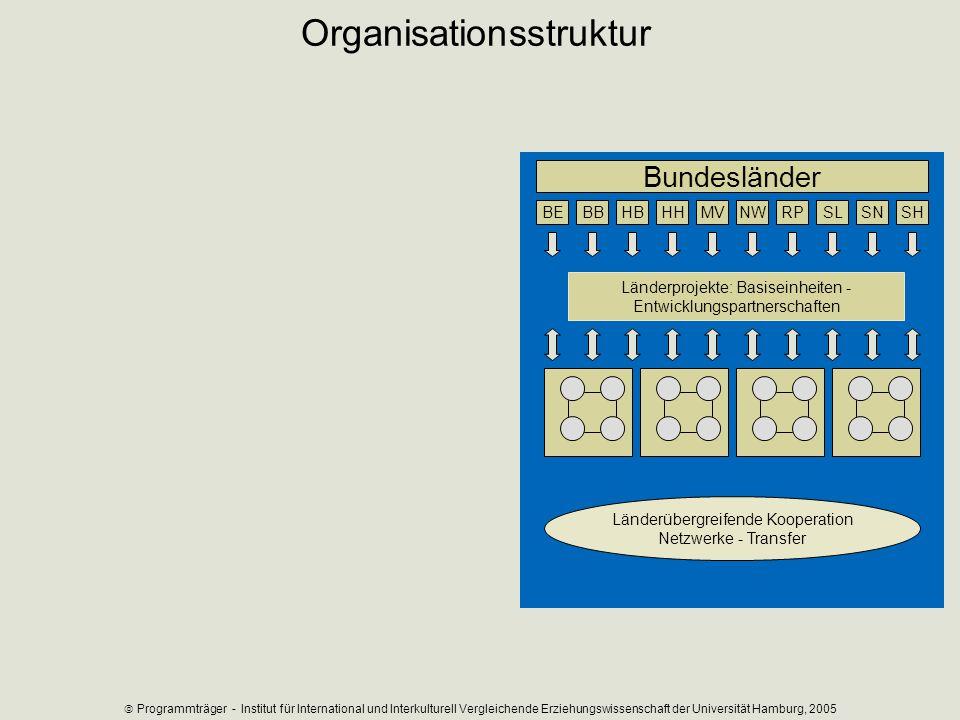 Bundesländer BBHBHHBEMVNWRPSLSNSH Länderübergreifende Kooperation Netzwerke - Transfer Länderprojekte: Basiseinheiten - Entwicklungspartnerschaften Or