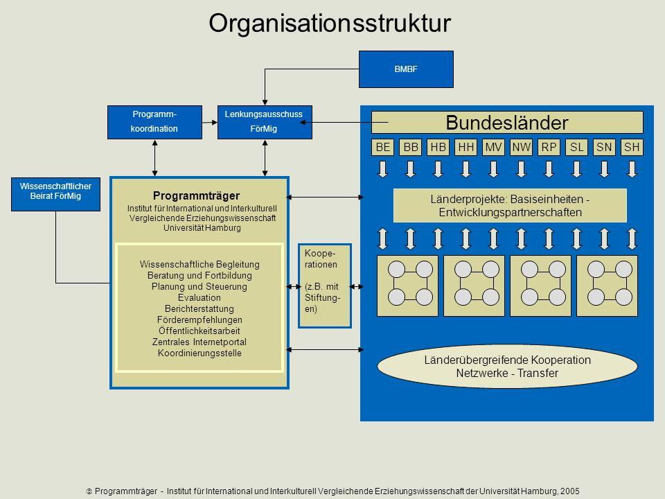 Programmträger Institut für International und Interkulturell Vergleichende Erziehungswissenschaft Universität Hamburg Wissenschaftliche Begleitung Ber