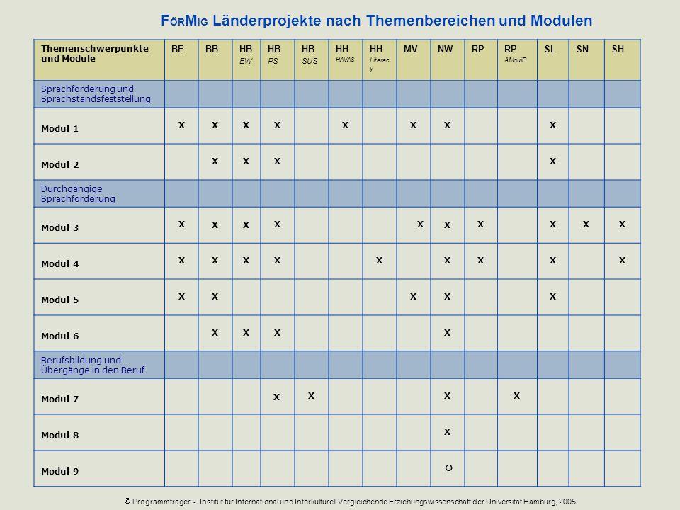 Themenschwerpunkte und Module BEBBHB EW HB PS HB SUS HH HAVAS HH Literac y MVNWRP AMquiP SLSNSH Sprachförderung und Sprachstandsfeststellung Modul 1 X