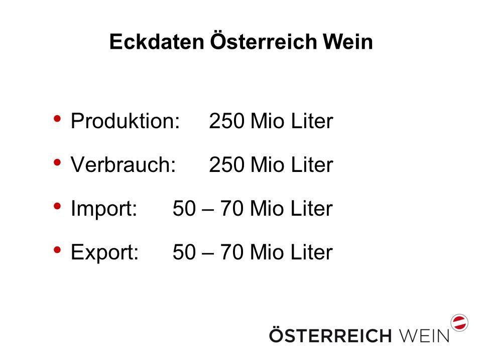 Eckdaten Österreich Wein Produktion: 250 Mio Liter Verbrauch: 250 Mio Liter Import: 50 – 70 Mio Liter Export: 50 – 70 Mio Liter