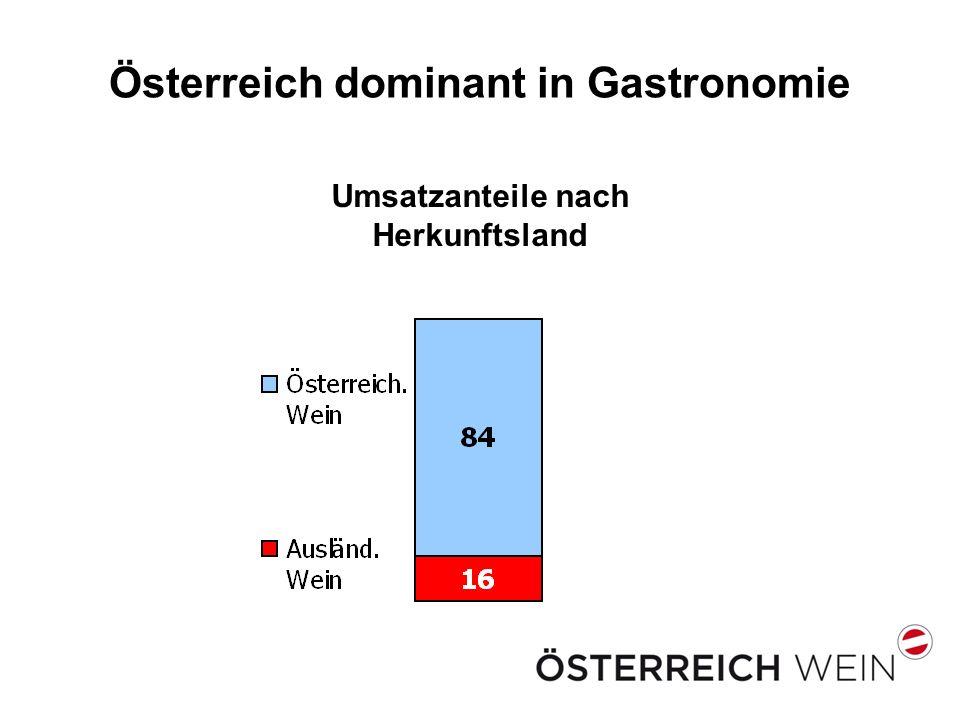 Österreich dominant in Gastronomie Umsatzanteile nach Herkunftsland