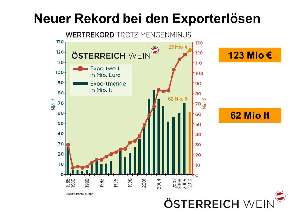 Neuer Rekord bei den Exporterlösen 123 Mio 62 Mio lt