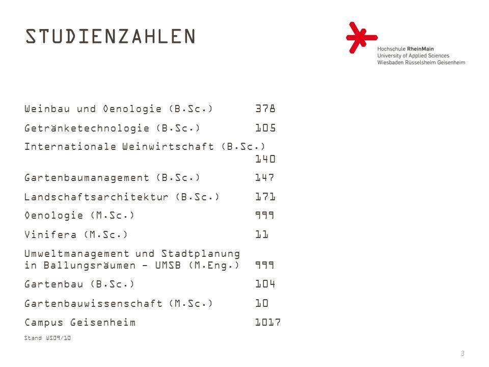 STUDIENZAHLEN Weinbau und Oenologie (B.Sc.) 378 Getränketechnologie (B.Sc.) 105 Internationale Weinwirtschaft (B.Sc.) 140 Gartenbaumanagement (B.Sc.) 147 Landschaftsarchitektur (B.Sc.) 171 Oenologie (M.Sc.)999 Vinifera (M.Sc.) 11 Umweltmanagement und Stadtplanung in Ballungsräumen - UMSB (M.Eng.)999 Gartenbau (B.Sc.) 104 Gartenbauwissenschaft (M.Sc.) 10 Campus Geisenheim 1017 Stand WS09/10 3
