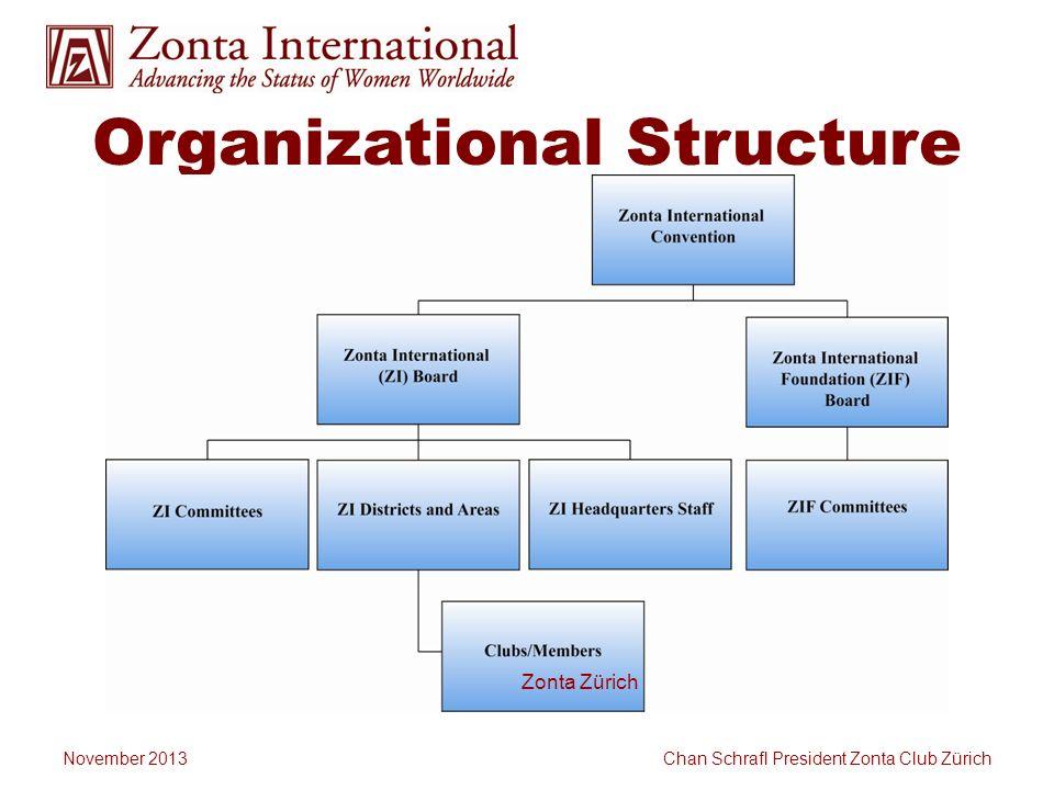 Organizational Structure Zonta Zürich November 2013 Chan Schrafl President Zonta Club Zürich