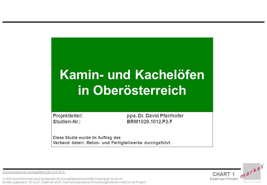 CHART 1 Ergebnisse in Prozent Dokumentation der Umfrage BRM1029.1012.P2.F: n= 500 persönliche Interviews repräsentativ für die oberösterreichische Bev
