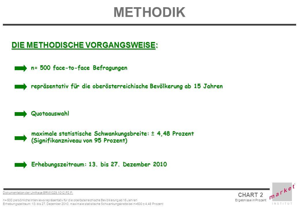 CHART 2 Ergebnisse in Prozent Dokumentation der Umfrage BRM1029.1012.P2.F: n= 500 persönliche Interviews repräsentativ für die oberösterreichische Bev