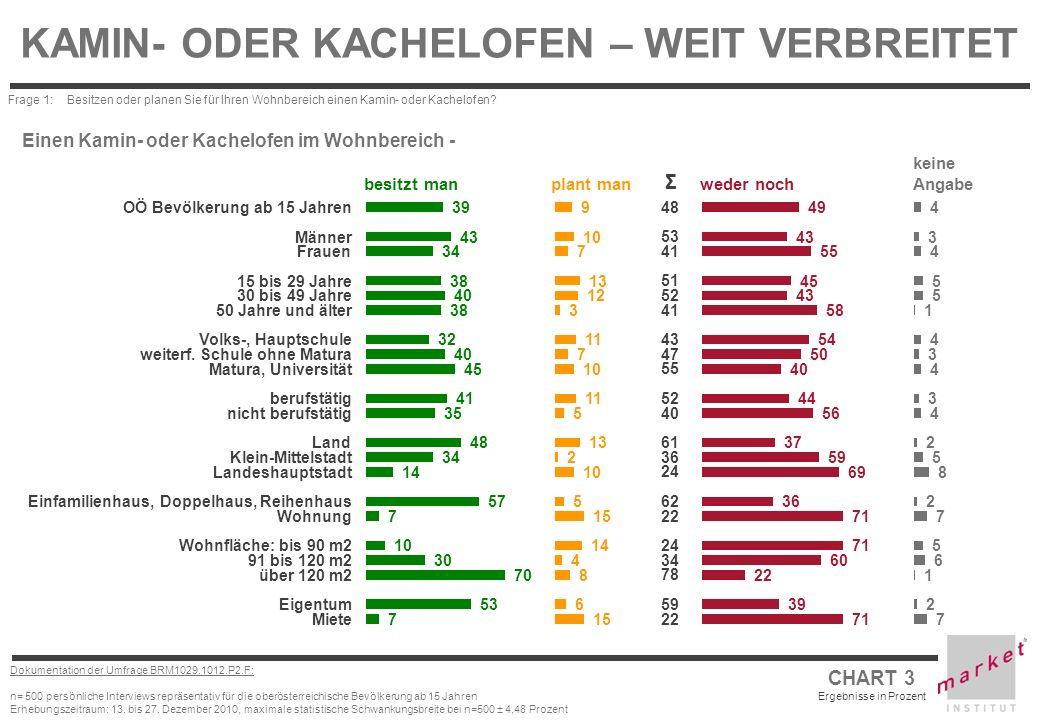 CHART 3 Ergebnisse in Prozent Dokumentation der Umfrage BRM1029.1012.P2.F: n= 500 persönliche Interviews repräsentativ für die oberösterreichische Bev