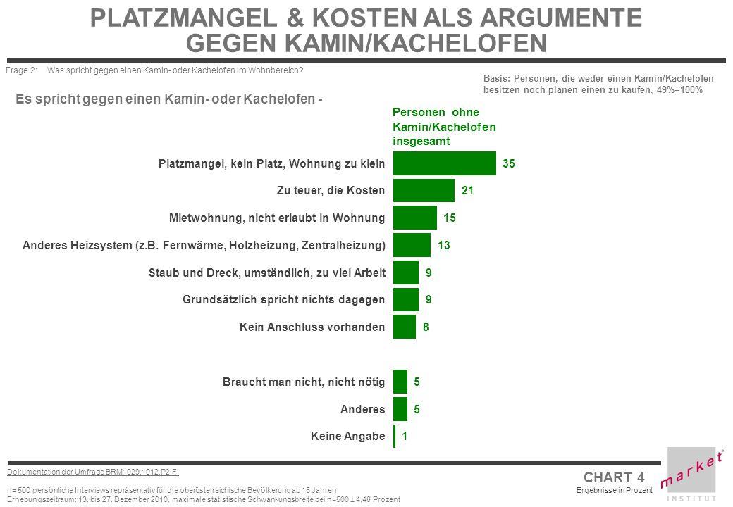 CHART 4 Ergebnisse in Prozent Dokumentation der Umfrage BRM1029.1012.P2.F: n= 500 persönliche Interviews repräsentativ für die oberösterreichische Bev