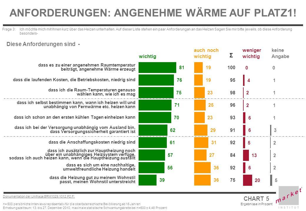 CHART 5 Ergebnisse in Prozent Dokumentation der Umfrage BRM1029.1012.P2.F: n= 500 persönliche Interviews repräsentativ für die oberösterreichische Bev