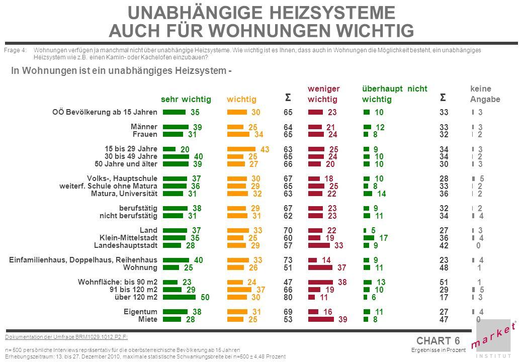 CHART 6 Ergebnisse in Prozent Dokumentation der Umfrage BRM1029.1012.P2.F: n= 500 persönliche Interviews repräsentativ für die oberösterreichische Bev