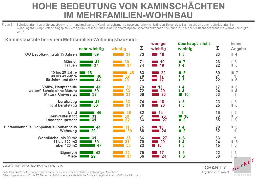 CHART 7 Ergebnisse in Prozent Dokumentation der Umfrage BRM1029.1012.P2.F: n= 500 persönliche Interviews repräsentativ für die oberösterreichische Bev