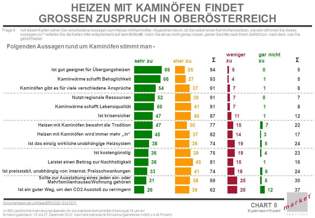 CHART 8 Ergebnisse in Prozent Dokumentation der Umfrage BRM1029.1012.P2.F: n= 500 persönliche Interviews repräsentativ für die oberösterreichische Bev