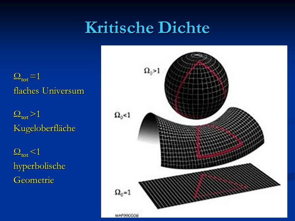Kritische Dichte Ω tot =1 flaches Universum Ω tot >1 Kugeloberfläche Ω tot <1 hyperbolischeGeometrie