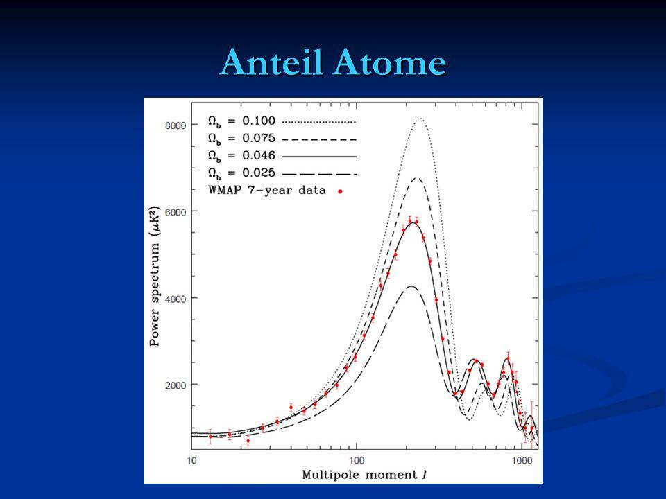 Anteil Atome