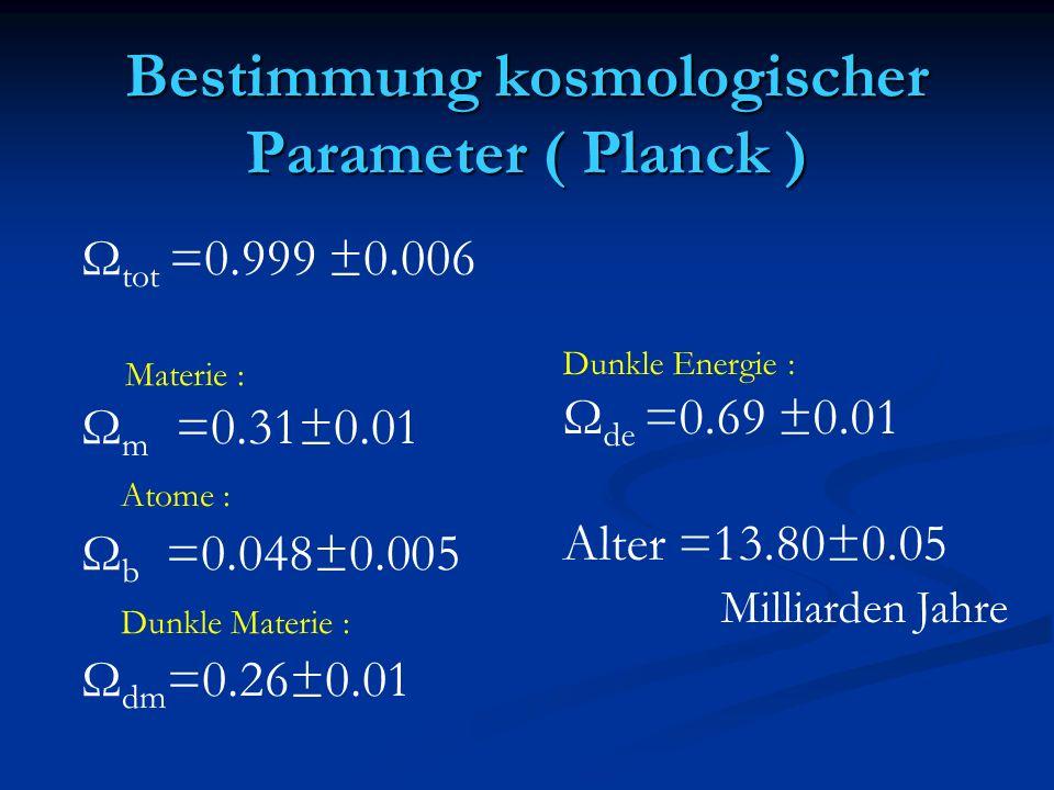 Bestimmung kosmologischer Parameter ( Planck ) Ω tot =0.999 ±0.006 Materie : Ω m =0.31±0.01 Atome : Ω b =0.048±0.005 Dunkle Materie : Ω dm =0.26±0.01