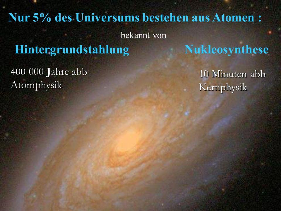 Nur 5% des Universums bestehen aus Atomen : bekannt von Hintergrundstahlung Nukleosynthese 400 000 Jahre abb Atomphysik 10 Minuten abb Kernphysik