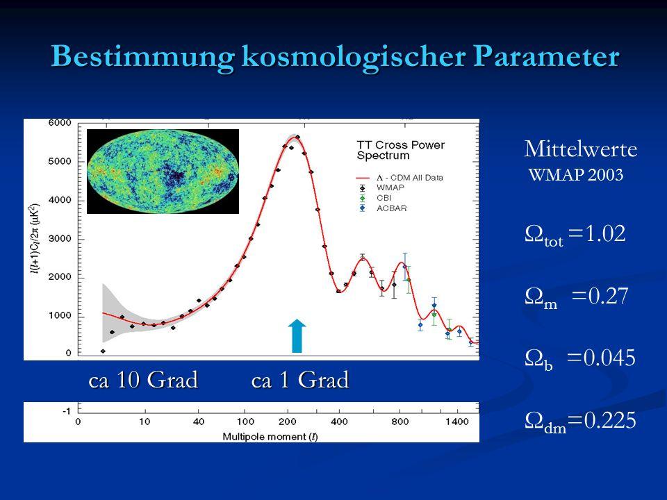 Mittelwerte WMAP 2003 Ω tot =1.02 Ω m =0.27 Ω b =0.045 Ω dm =0.225 Bestimmung kosmologischer Parameter ca 1 Grad ca 10 Grad
