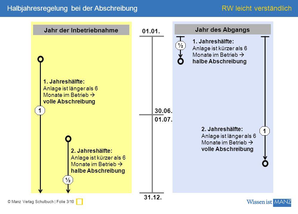 © Manz Verlag Schulbuch | Folie 4/10 RW leicht verständlich Anschaffungs- wert 0… Anlagenkonto Abschreibung Buchwert per 31.