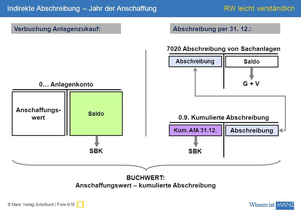 © Manz Verlag Schulbuch | Folie 7/10 RW leicht verständlich Anschaffungs- wert 0… Anlagenkonto Saldo Anlagenkonto: 7020 Abschreibung von Sachanlagen Abschreibung Saldo G + V Abschreibung per 31.