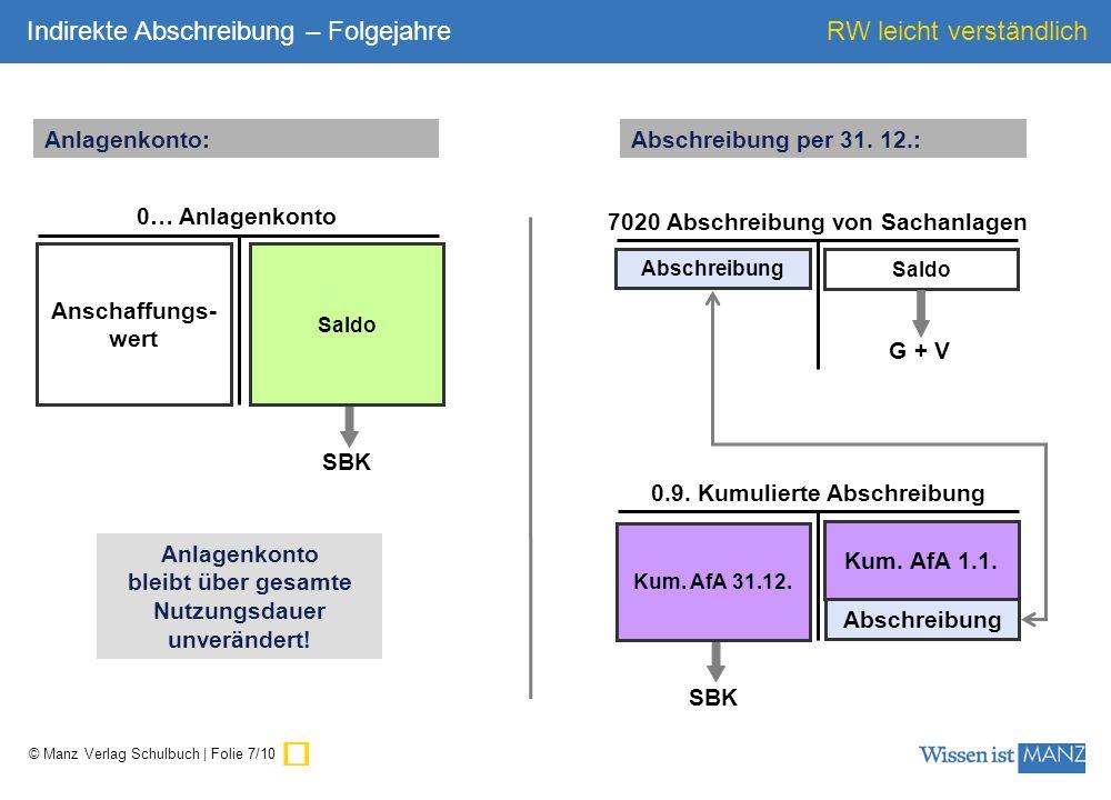 © Manz Verlag Schulbuch | Folie 8/10 RW leicht verständlich Anschaffungs- wert 0… Anlagenkonto AW 7020 Abschreibung von Sachanlagen Abschreibung Saldo G + V Kum.
