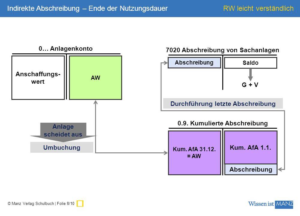 © Manz Verlag Schulbuch | Folie 9/10 RW leicht verständlich 2… Zahlungsmittelkonto oder 33… Lieferantenkonto 2500 Vorsteuer GWG inkl.