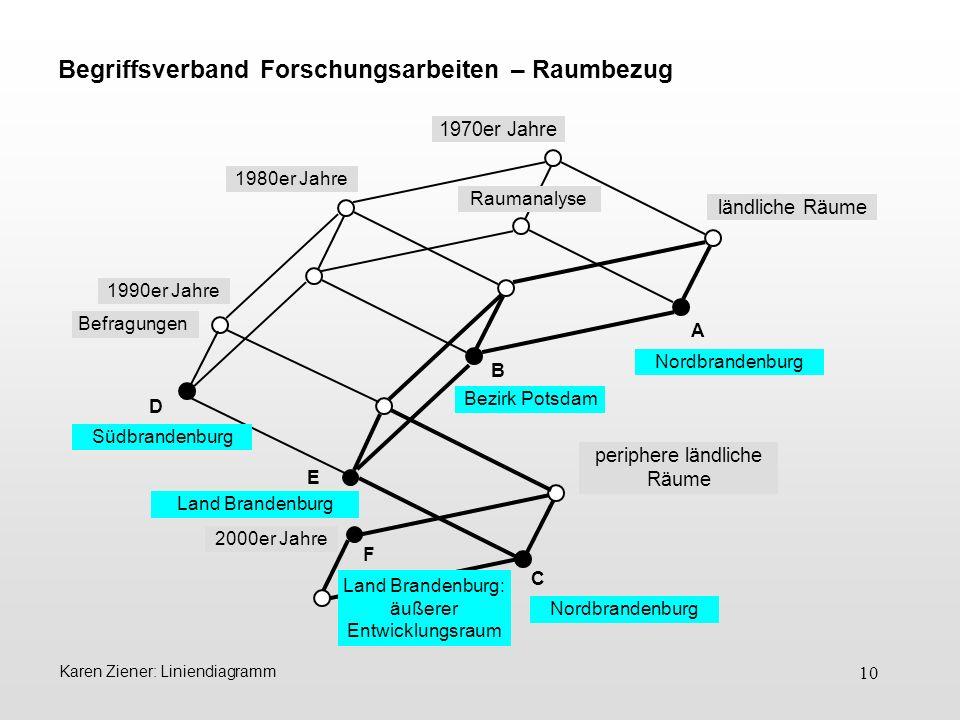 10 Begriffsverband Forschungsarbeiten – Raumbezug A D B C F 1980er Jahre 1990er Jahre 2000er Jahre Raumanalyse ländliche Räume periphere ländliche Räu
