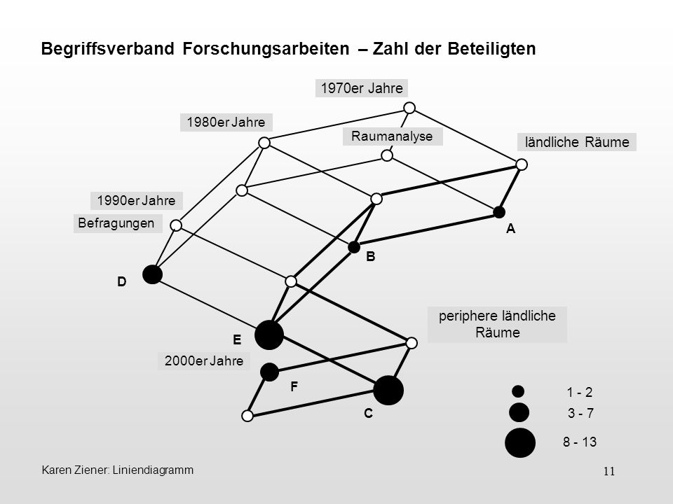 11 Begriffsverband Forschungsarbeiten – Zahl der Beteiligten A D B C F 1980er Jahre 1990er Jahre Raumanalyse Befragungen ländliche Räume periphere län