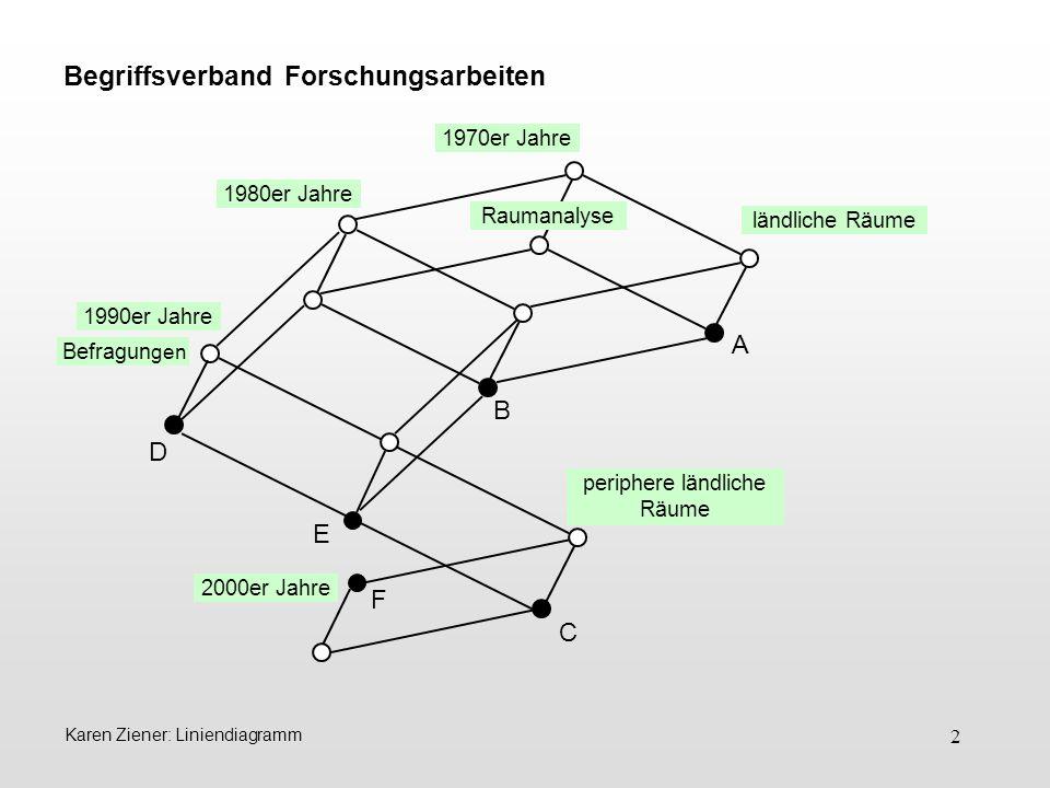 3 Karen Ziener: Liniendiagramm Ein Liniendiagramm besteht aus Knoten und auf- bzw.