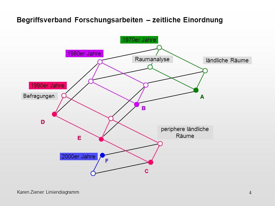 5 Karen Ziener: Liniendiagramm Die Linien stellen einerseits die Verknüpfung der Merkmale her und zeigen andererseits die Über- bzw.