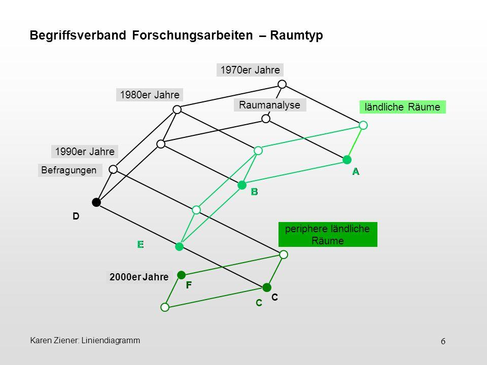 6 Karen Ziener: Liniendiagramm D 1980er Jahre 1990er Jahre 2000er Jahre Raumanalyse Begriffsverband Forschungsarbeiten – Raumtyp A E B ländliche Räume