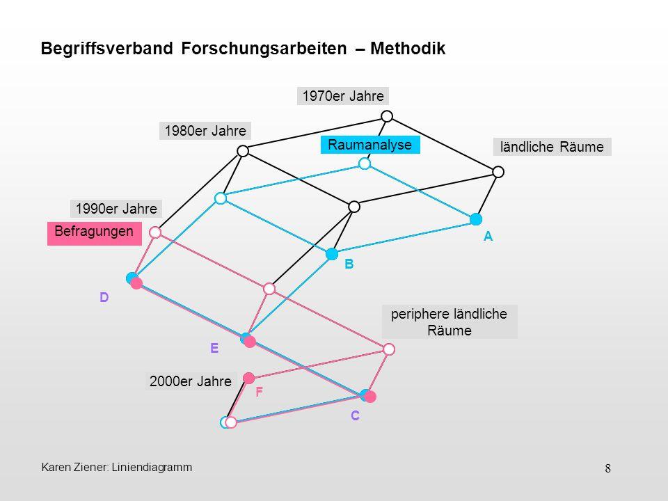 8 Karen Ziener: Liniendiagramm A B E D C F 1980er Jahre 1990er Jahre 2000er Jahre Raumanalyse Befragungen Begriffsverband Forschungsarbeiten – Methodi