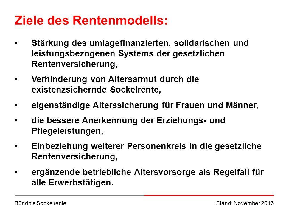 Bündnis SockelrenteStand: November 2013 Die drei Stufen des Rentenmodells Stufe 3: Betriebliche und private AltersvorsorgeStufe 2: Arbeitnehmer-Pflichtversicherung Stufe 1: Sockelrente