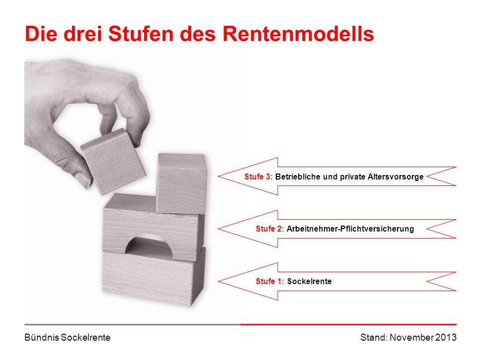 Bündnis SockelrenteStand: November 2013 Die drei Stufen des Rentenmodells Stufe 3: Betriebliche und private AltersvorsorgeStufe 2: Arbeitnehmer-Pflich