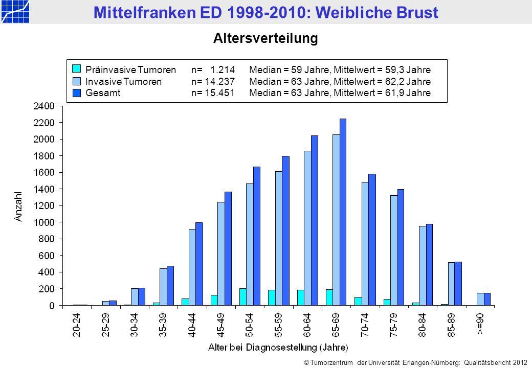 Mittelfranken ED 1998-2010: Weibliche Brust © Tumorzentrum der Universität Erlangen-Nürnberg: Qualitätsbericht 2012 Altersverteilung Präinvasive Tumorenn=1.214Median = 59 Jahre, Mittelwert = 59,3 Jahre Invasive Tumorenn=14.237Median = 63 Jahre, Mittelwert = 62,2 Jahre Gesamtn=15.451Median = 63 Jahre, Mittelwert = 61,9 Jahre Anzahl
