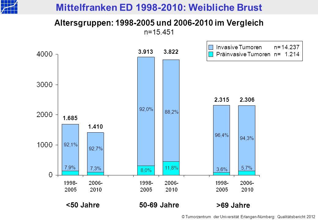 Mittelfranken ED 1998-2010: Weibliche Brust © Tumorzentrum der Universität Erlangen-Nürnberg: Qualitätsbericht 2012 Altersgruppen: 1998-2005 und 2006-2010 im Vergleich n=15.451 <50 Jahre 50-69 Jahre >69 Jahre 2.315 2.306 96,4% 94,3% 3,6% 5,7% 3.913 3.822 92,0% 88,2% 8,0% 11,8% 1.685 1.410 92,1% 92,7% 7,9% 7,3% Invasive Tumorenn=14.237 Präinvasive Tumorenn=1.214