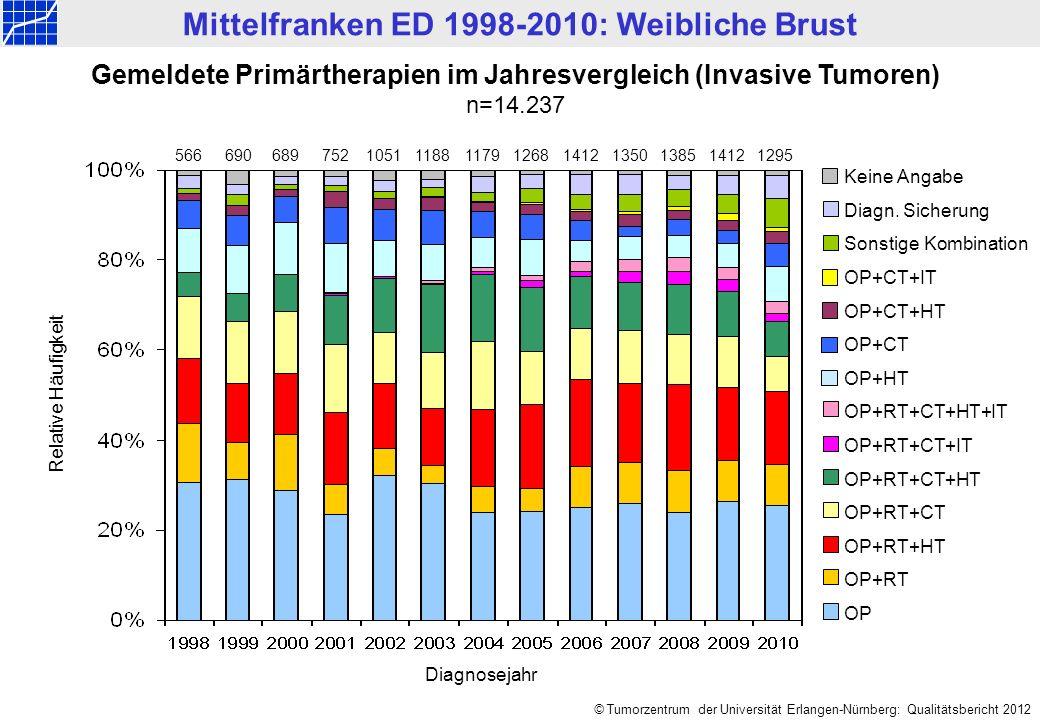 Mittelfranken ED 1998-2010: Weibliche Brust © Tumorzentrum der Universität Erlangen-Nürnberg: Qualitätsbericht 2012 Gemeldete Primärtherapien im Jahresvergleich (Invasive Tumoren) n=14.237 56669068911881051117914121350 Keine Angabe Diagn.
