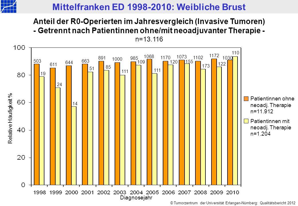 Mittelfranken ED 1998-2010: Weibliche Brust © Tumorzentrum der Universität Erlangen-Nürnberg: Qualitätsbericht 2012 Anteil der R0-Operierten im Jahresvergleich (Invasive Tumoren) - Getrennt nach Patientinnen ohne/mit neoadjuvanter Therapie - n=13.116 Relative Häufigkeit % Patientinnen ohne neoadj.