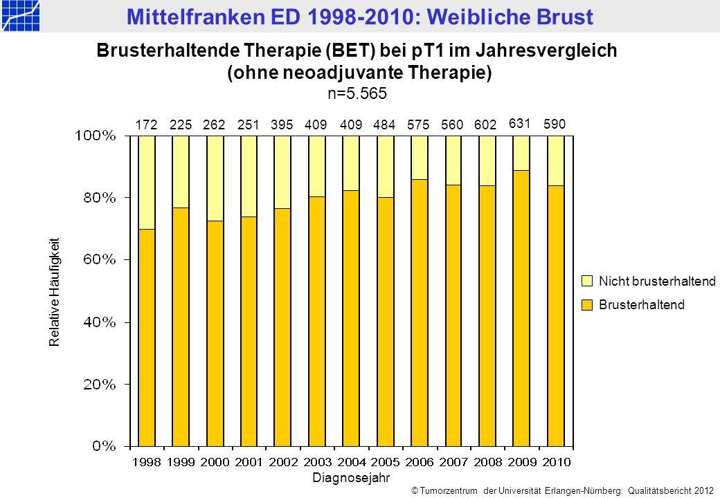 Mittelfranken ED 1998-2010: Weibliche Brust © Tumorzentrum der Universität Erlangen-Nürnberg: Qualitätsbericht 2012 172225262409395409575560 Relative Häufigkeit 602 Brusterhaltende Therapie (BET) bei pT1 im Jahresvergleich (ohne neoadjuvante Therapie) n=5.565 Nicht brusterhaltend Brusterhaltend 631 251484 590 Diagnosejahr
