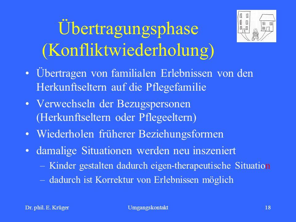 Dr. phil. E. KrügerUmgangskontakt18 Übertragungsphase (Konfliktwiederholung) Übertragen von familialen Erlebnissen von den Herkunftseltern auf die Pfl