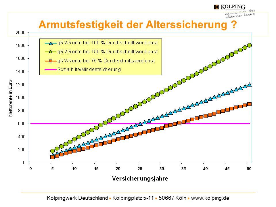 Kolpingwerk Deutschland Kolpingplatz 5-11 50667 Köln www.kolping.de Varianten des Rentenmodells der katholischen Verbände Erhöhte Beitragsbemessungsgrenze bei der Sockelrente Finanzierung der Sockelrente aus dem allgemeinen Bundeszuschuss Höheres Leistungsniveau im Bereich der Arbeitnehmer- Pflichtversicherung (Referenzwert: 45 statt 40 Entgeltpunkte) Ausbau der Arbeitnehmer-Pflichtversicherung zu einer allgemeinen Erwerbstätigenversicherung