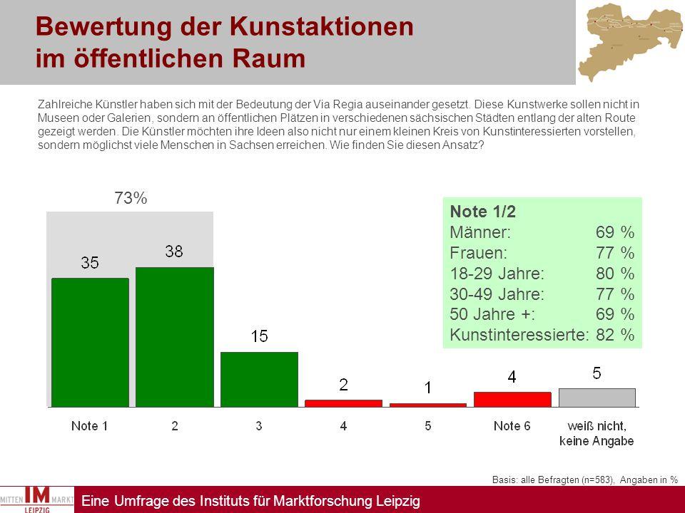 Eine Umfrage des Instituts für Marktforschung Leipzig Bewertung der Kunstaktionen im öffentlichen Raum Basis: alle Befragten (n=583), Angaben in % Zah