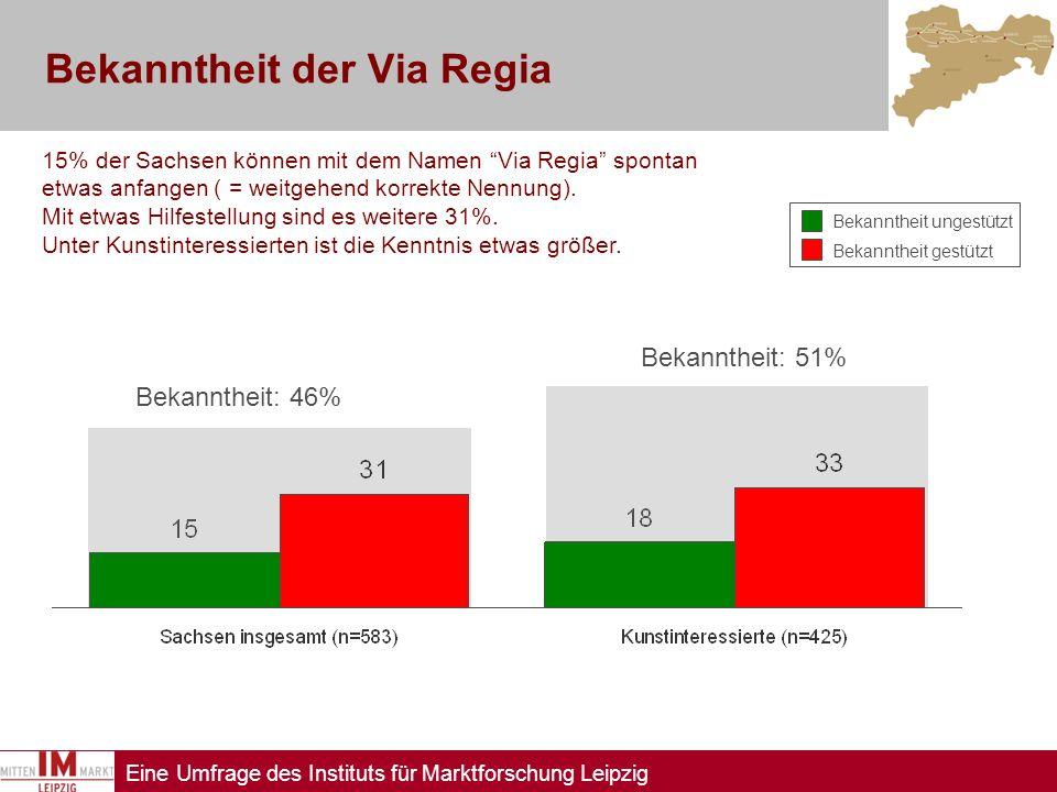 Eine Umfrage des Instituts für Marktforschung Leipzig Bekanntheit der Via Regia 15% der Sachsen können mit dem Namen Via Regia spontan etwas anfangen