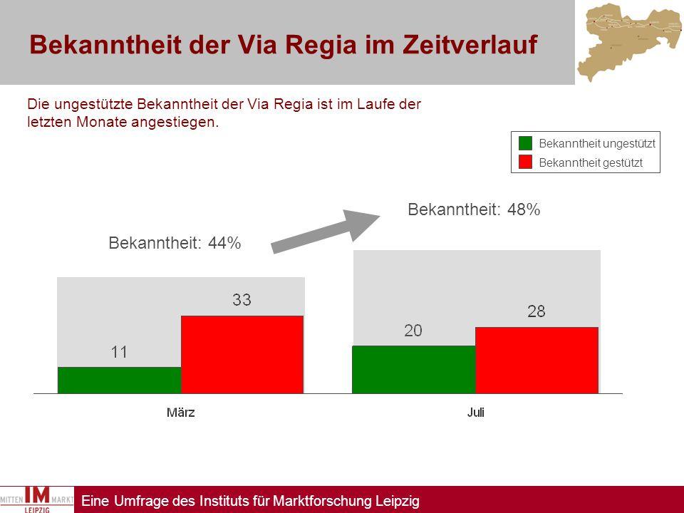 Eine Umfrage des Instituts für Marktforschung Leipzig Bekanntheit der Via Regia im Zeitverlauf Die ungestützte Bekanntheit der Via Regia ist im Laufe