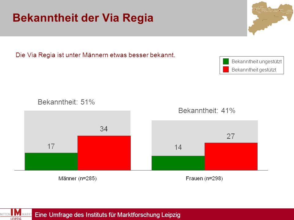 Eine Umfrage des Instituts für Marktforschung Leipzig Bekanntheit der Via Regia Die Via Regia ist unter Männern etwas besser bekannt. Bekanntheit unge