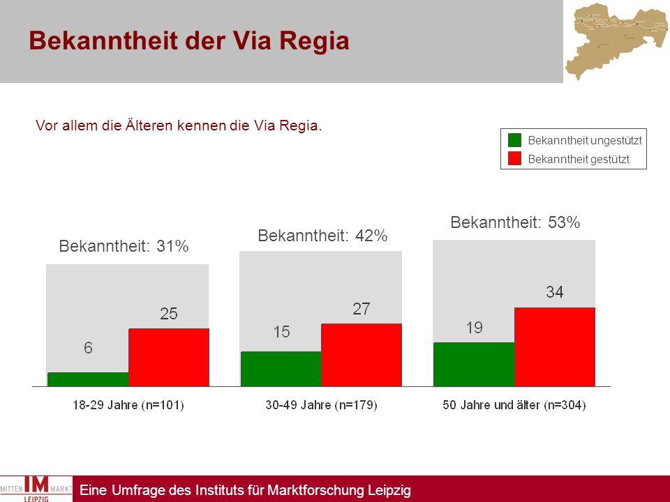Eine Umfrage des Instituts für Marktforschung Leipzig Bekanntheit der Via Regia Vor allem die Älteren kennen die Via Regia. Bekanntheit: 42% Bekannthe