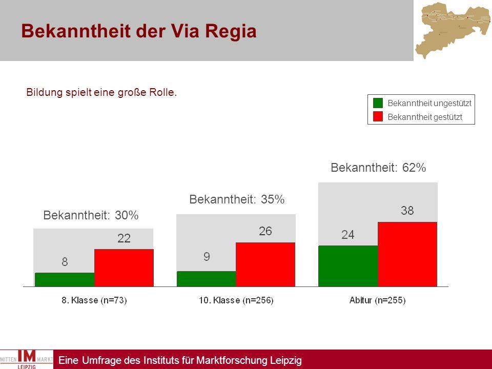Eine Umfrage des Instituts für Marktforschung Leipzig Bekanntheit der Via Regia Bildung spielt eine große Rolle. Bekanntheit: 35% Bekanntheit: 62% Bek