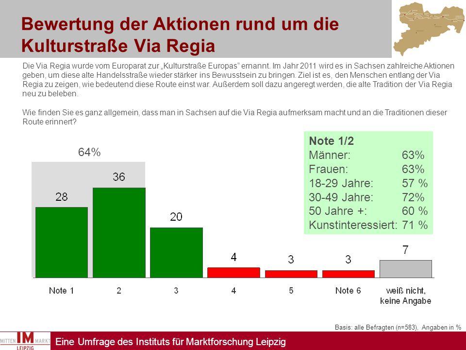 Eine Umfrage des Instituts für Marktforschung Leipzig Bewertung der Kunstaktionen im öffentlichen Raum Basis: alle Befragten (n=583), Angaben in % Zahlreiche Künstler haben sich mit der Bedeutung der Via Regia auseinander gesetzt.