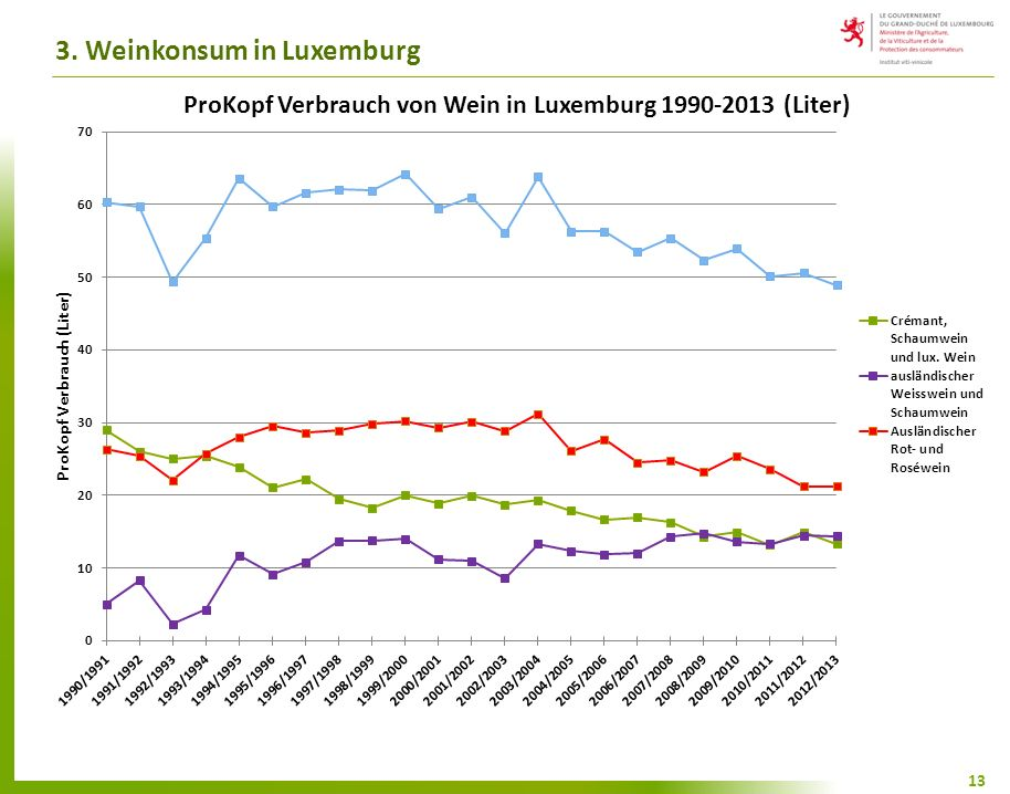 3. Weinkonsum in Luxemburg 13