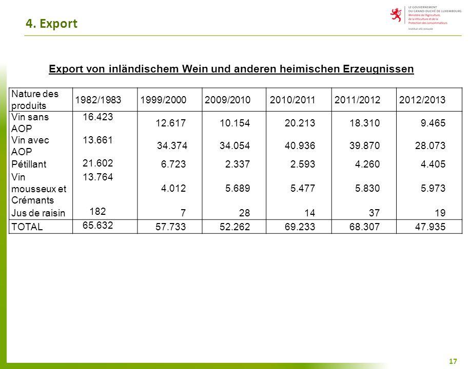 4. Export 17 Export von inländischem Wein und anderen heimischen Erzeugnissen Nature des produits 1982/19831999/20002009/20102010/20112011/20122012/20